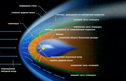 край солнечной системы