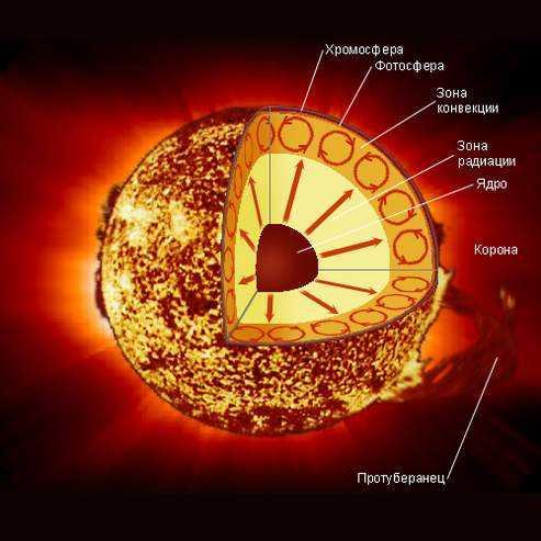 Из чего состоит Солнце?