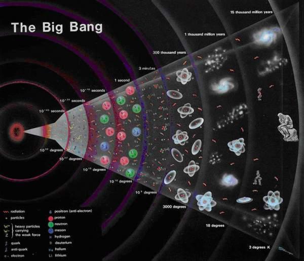 Большой взрыв: происхождение Вселенной