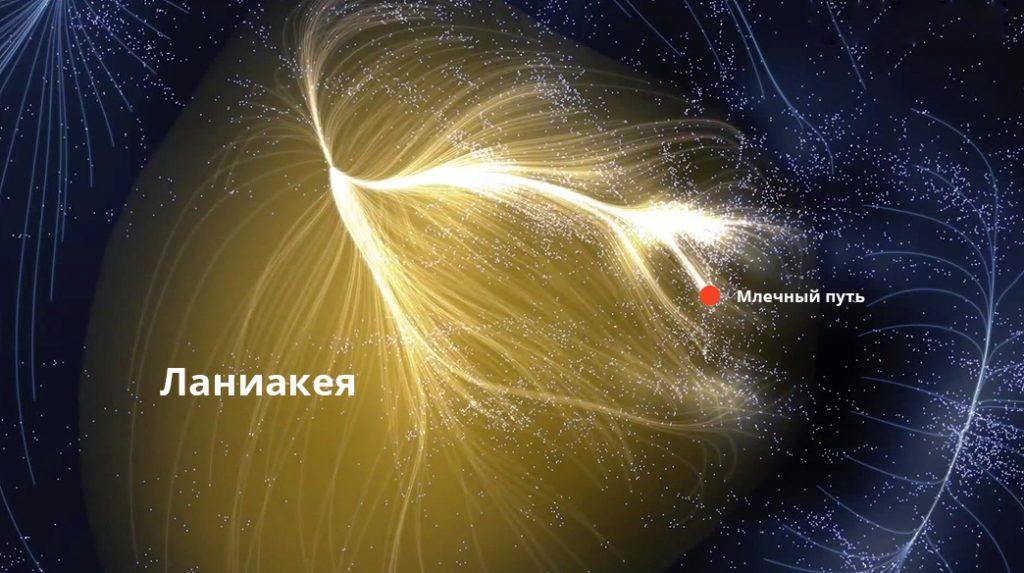 Ланиакея: Местное сверхскопление галактик