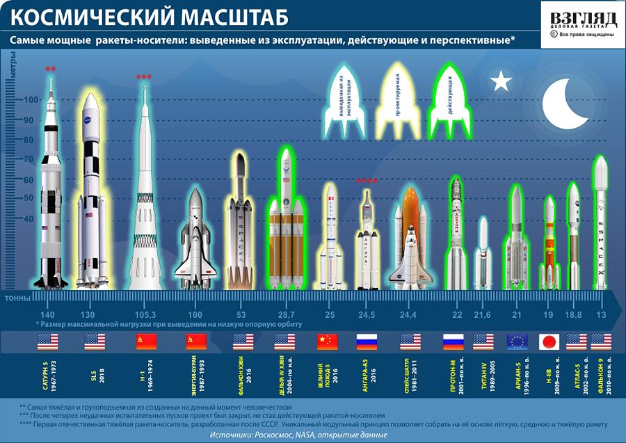 Космические ракеты-носители