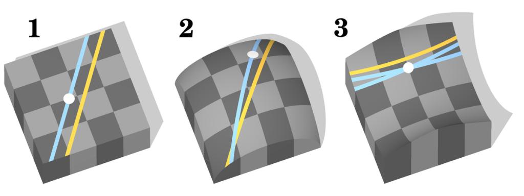 Практические применения геометрии Лобачевского