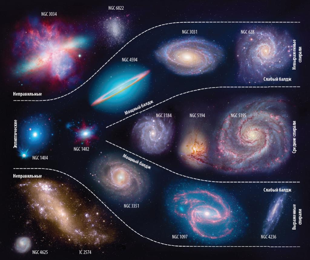 Классификация галактик
