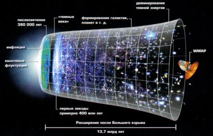 развитие вселенной после большого взрыва