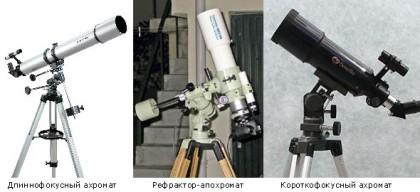 Использование рефрактора