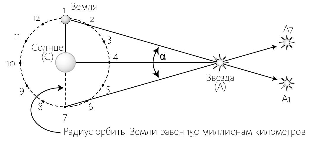 Измерение межзвездного пространства