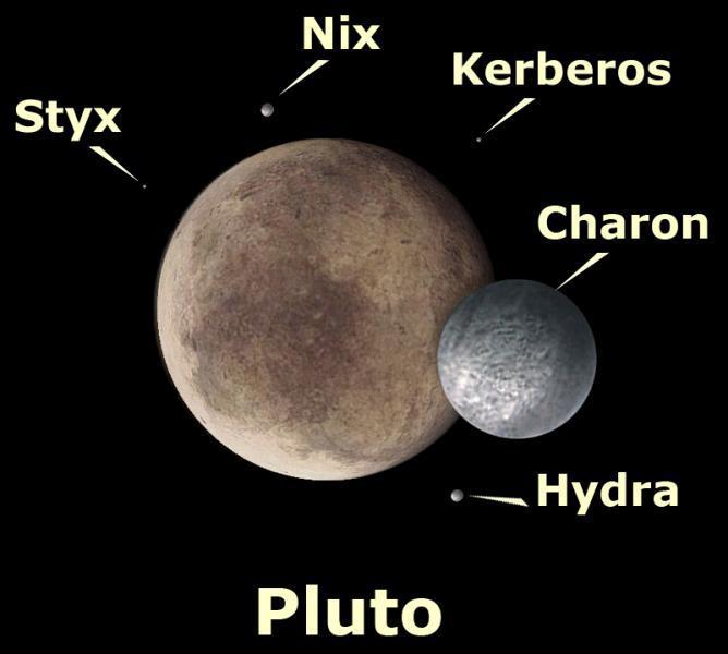 Карликовая планета Плутон и её спутники
