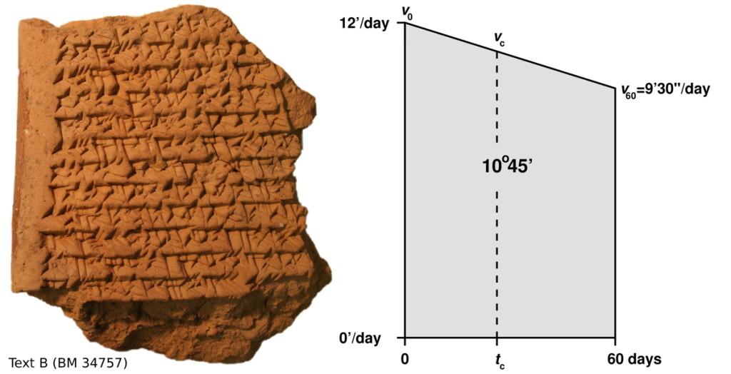 Наблюдения Юпитера в древнем Вавилоне